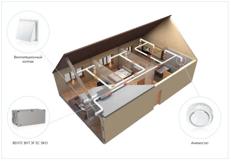 Пример работы приточно-вытяжной установки ВЕНТС ВУТ Г ЕС ЭКО