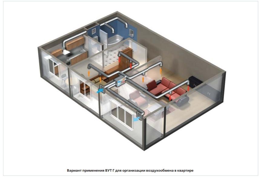 Пример работы приточно-вытяжной установки ВЕНТС ВУТ 350 Г