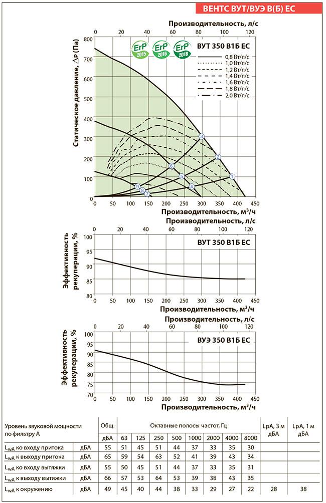 Аэродинамические показатели установки