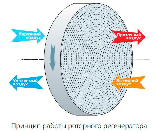 Принцип роботи роторного регенератора