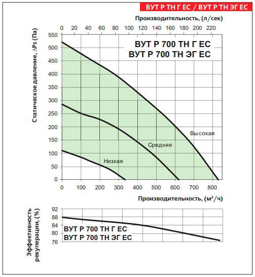 Аеродинамічні показники установки
