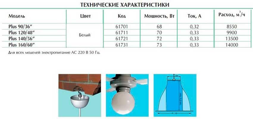 Характеристика потолочного вентилятора Vortice