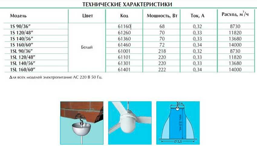 Технічна характеристика стельових вентиляторів Vortice Nordik