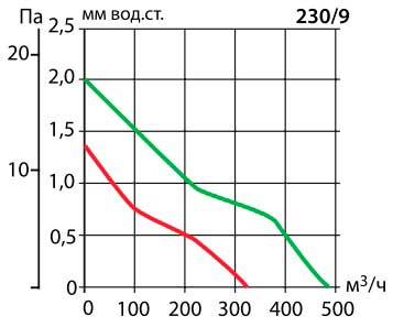 Аеродинамічні показники вентилятора Vortice Vario V AR 230/9