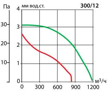 Аеродинамічні показники вентилятора Vortice Vario I